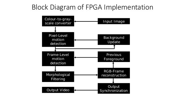 Moving object detection on FPGA
