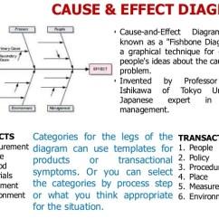 Minitab Pareto Diagram Suzuki Eiger Wiring 3. Project Charter, Check Sheet, Analysis & C&e Matr…
