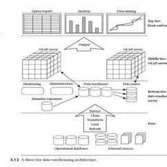 Data Warehouse Architecture Diagram With Explanation Volleyball 5 1 Offense 3 Tier