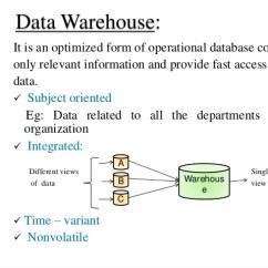 Data Warehouse Architecture Diagram With Explanation 2002 Honda Accord Serpentine Belt 3 Tier