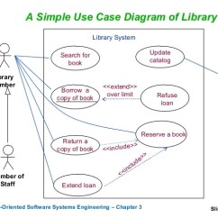 Use Case Diagram Library Management System Rj45 Wire 3 Cases 14 Part 1 A Simple Of