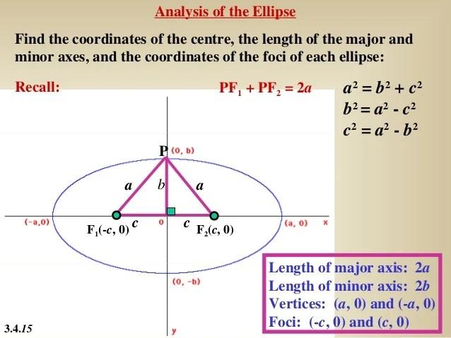34 the ellipse