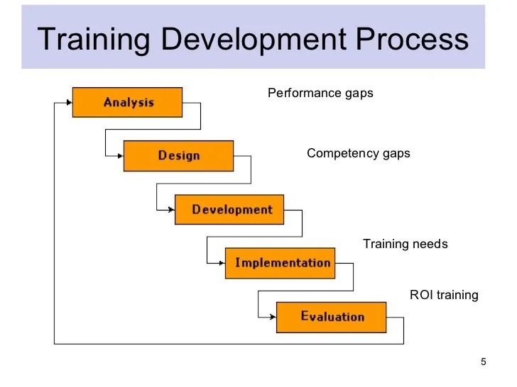 Self Improvement Course Malaysia