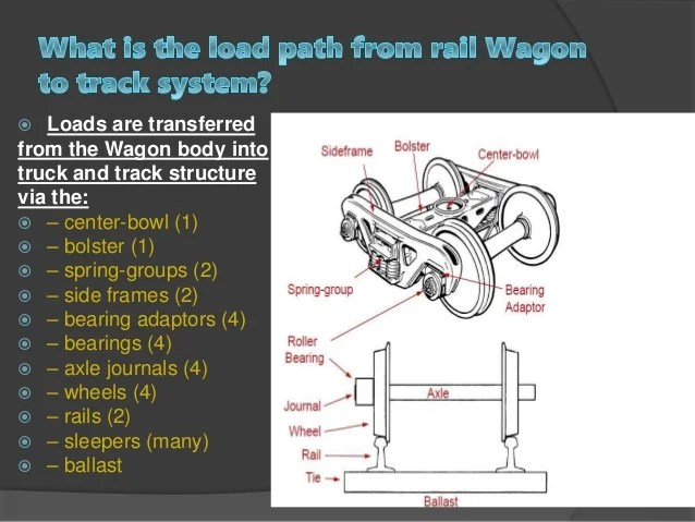 Wagon Axle Diagram  Wiring Diagram