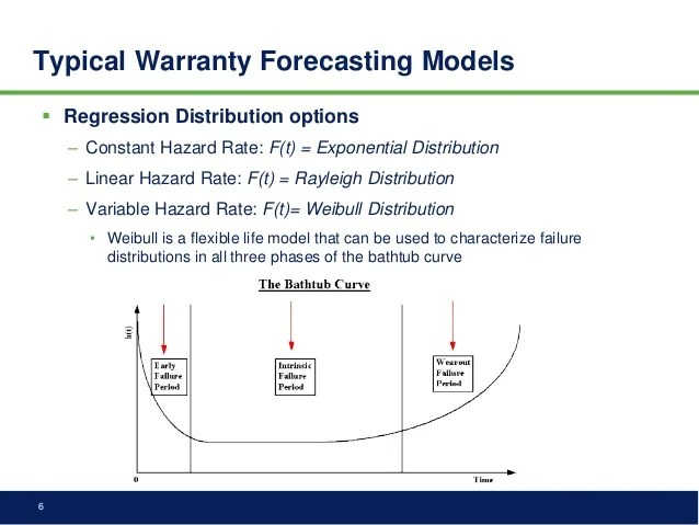 Forecasting Warranty Returns With Wiebull Fit