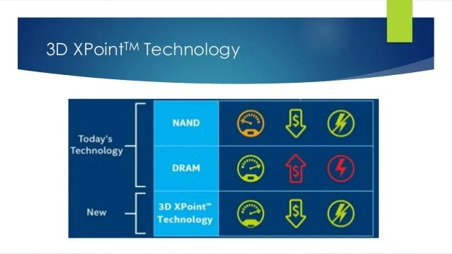 3D Xpoint memory technology