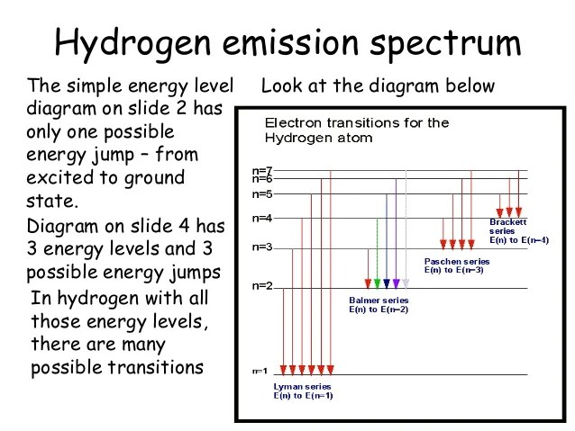 what is an energy level diagram parts of a horse 3 levels and quanta 8 hydrogen emission spectrum8the simple