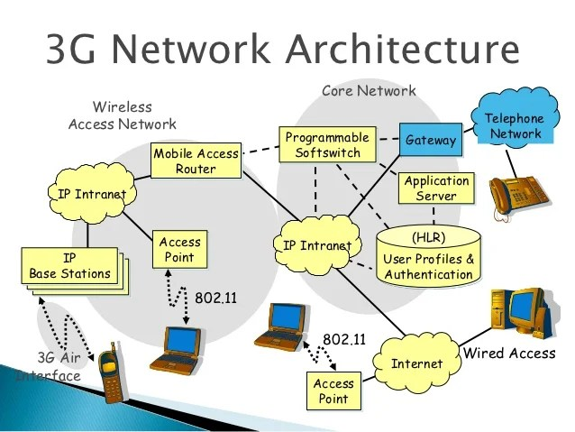 3g network architecture diagram volvo wiring diagrams 3 g and 4g final ppt 18