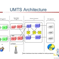 3g Network Architecture Diagram 4 Channel Amplifier Wiring Basic Overview 8 Umts