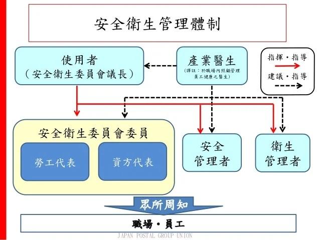 日本職業安全衛生措施 (日本郵政集團工會)