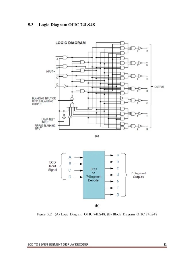 7 segment block diagram