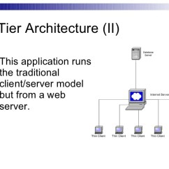 3 Tier Internet Architecture Diagram Shark Dissection Guide