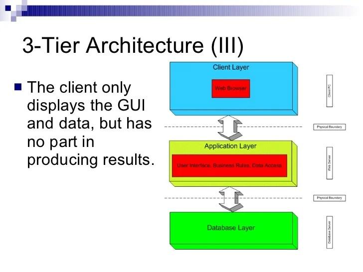 mainframe architecture diagram allison transmission wiring 3 tier