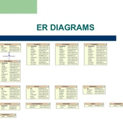 Er Diagram For Student Information System 1991 Toyota Land Cruiser Wiring Alumni Portal Ppt Projects