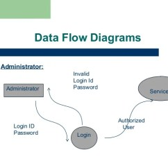 Course Registration Activity Diagram 2007 Chevy Avalanche Parts Alumni Portal Ppt For Projects