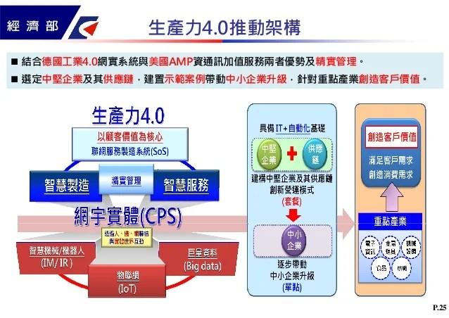 以生產力4.0創造臺灣產業成長新契機(經濟部沈榮津次長