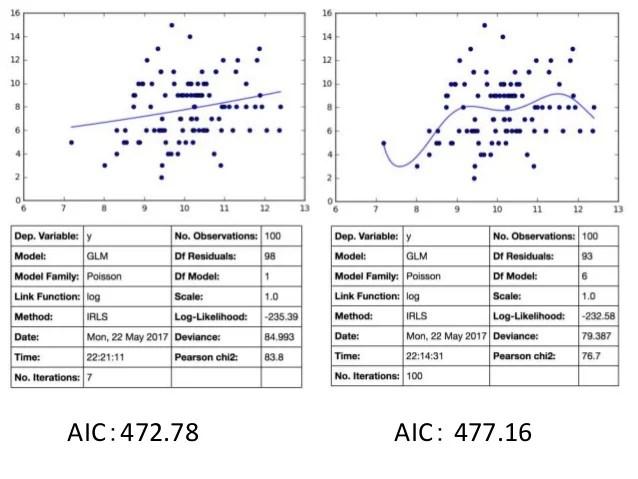データ解析のための統計モデリング入門4章