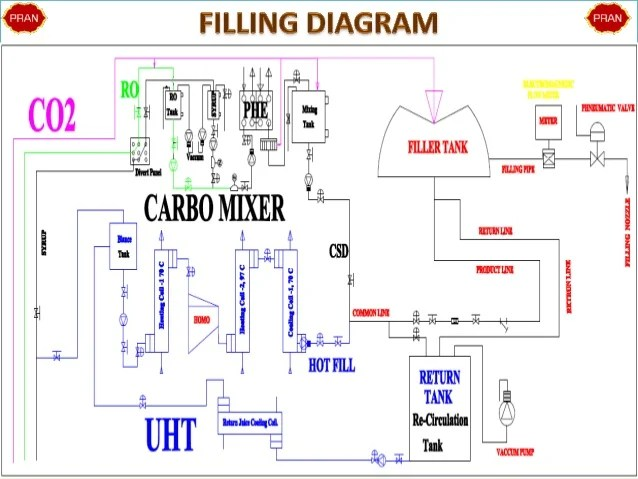 asco 4000 wiring diagram 2000 yamaha yzf r6 400 bpm dual filling sytem(completed)
