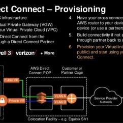 Vlan Design Diagram Dc Wiring Aws Re:invent 2016: Hybrid Architecture Design: Connecting Your On-pr…