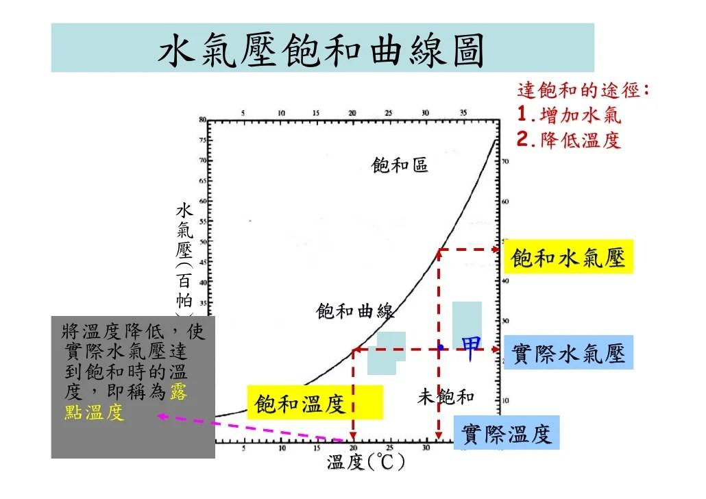 CH4大氣與海洋的變動 (大氣變化 (水 (飽和水氣壓, 相對濕度:實際水氣壓與飽和水氣壓的百分比 測量:乾濕球 ...