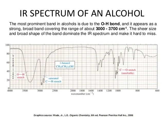 Ir spectrum also spectroscopy rh slideshare
