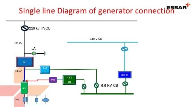 Generator Protection