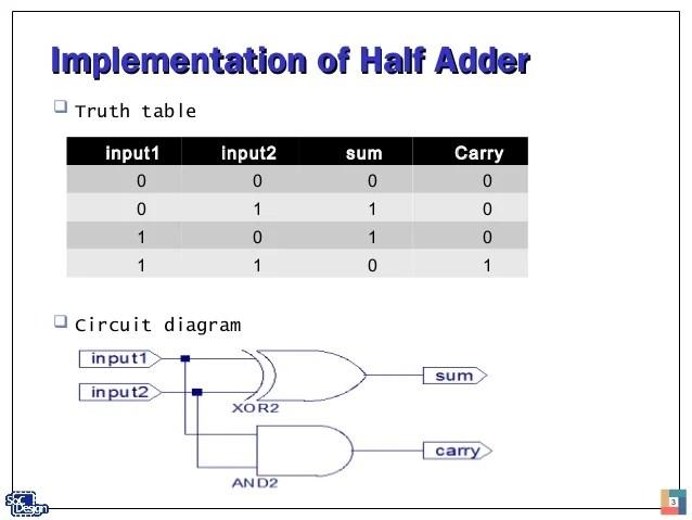 Full Adder Subtractor Circuit 4 Bit Adder Subtractor Truth Table 1 Bit