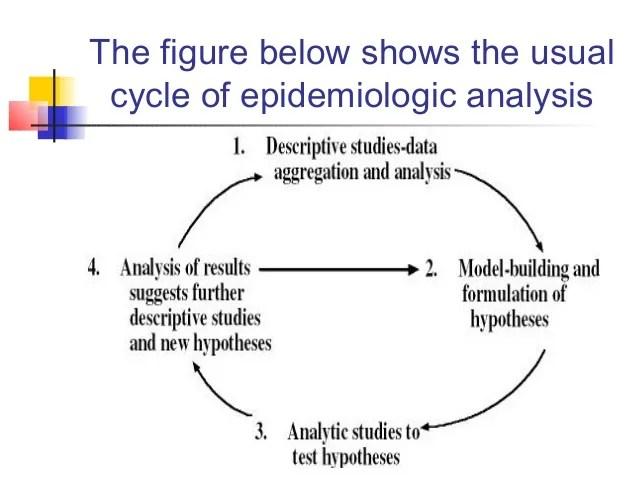 Epidemiology Essay College Essays College Application Essays