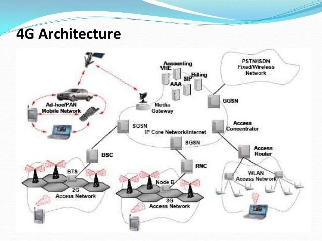 block diagram router