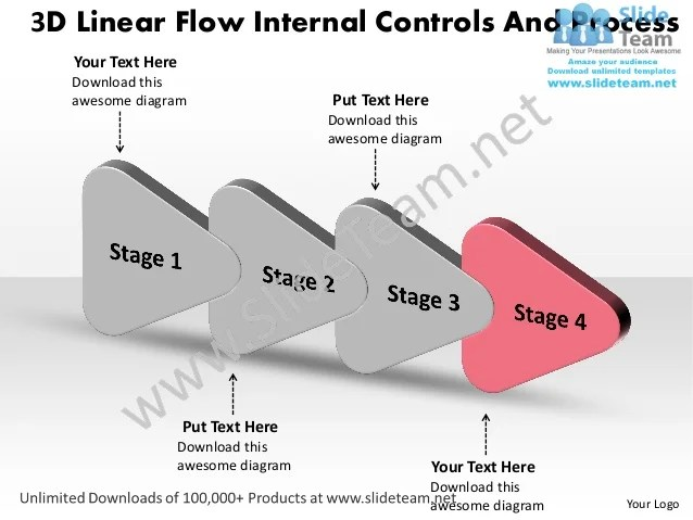 linear flow internal controls and process also stages designs processes koste  rh slideshare