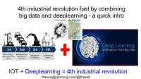 4th industrial revolution fuel by combining big data and
