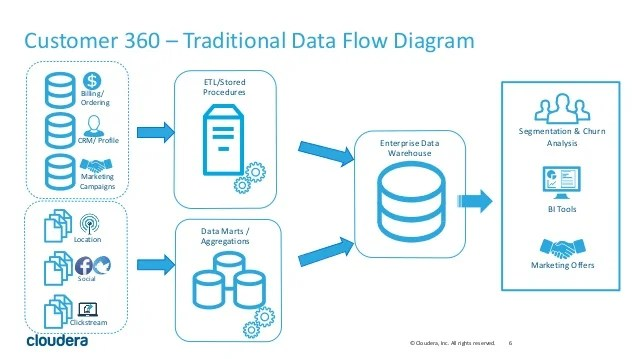 what is a network diagram and why it important 2007 gsxr 600 wiring the role of big data modern management in driving customer…