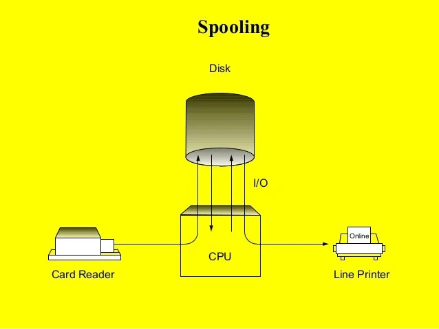 spooling in operating system with diagram 2003 ford f150 starter solenoid wiring 5. and buffering