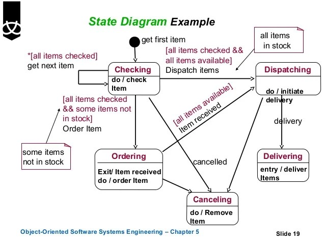 Example Transitions Courseoffering Example State Diagram