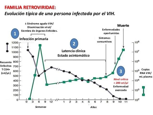 diagnóstico de la infección por el virus de la inmunodeficiencia humana