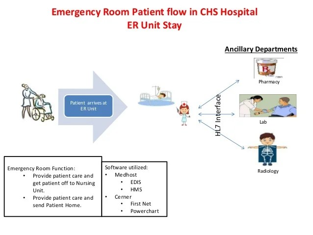 Emergency room also patient flow through  hospital combined charts  link only rh slideshare