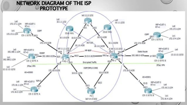 Isp Network Diagram Isp Network Architecture Diagram Wiring