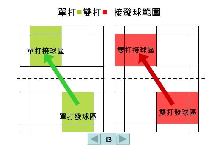 動簡報 57-羽球快易懂篇