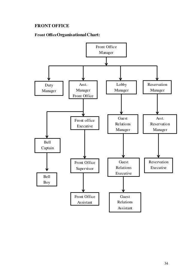 Housekeeper front office officeorganisational chart also organisational study rh slideshare