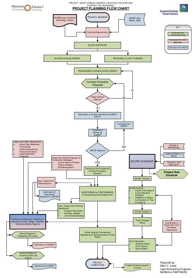 VisioPlanning FlowChart3