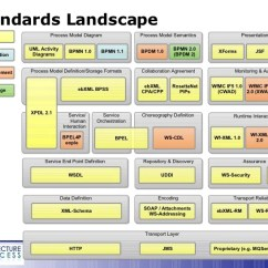 Sap R 3 Modules Diagram 94 Ford Explorer Stereo Wiring System Landscape Schematic Online Ecological Simple
