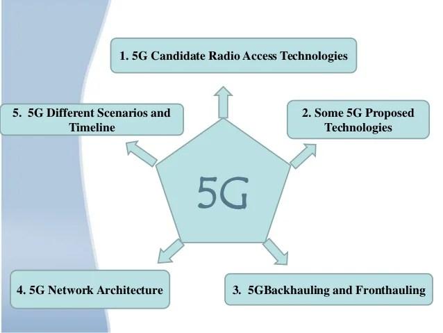 block diagram of 5g technology