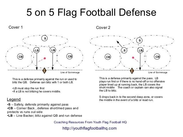 Basic American Football Positions Diagram