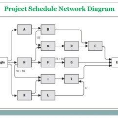 Precedence Diagram Method Project Management 91 Honda Civic Ignition Wiring 6.3 Sequence Activities