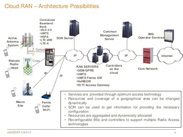 umts network architecture diagram marine alternator wiring manual 6 lte-a challenges and evolving lte