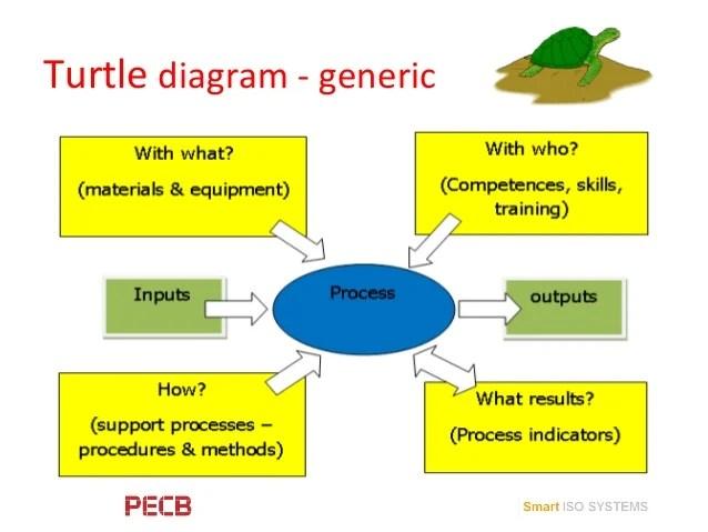 PECB Webinar: Process based auditing