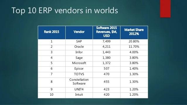 Types of erp vendors also comparision rh slideshare