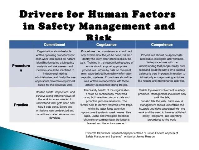 Human Factors Presentation