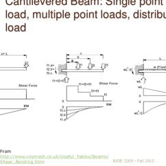 How To Draw Shear And Bending Moment Diagrams Lowrance Hds 5 Wiring Diagram 6 Intro Different Loading Configurations