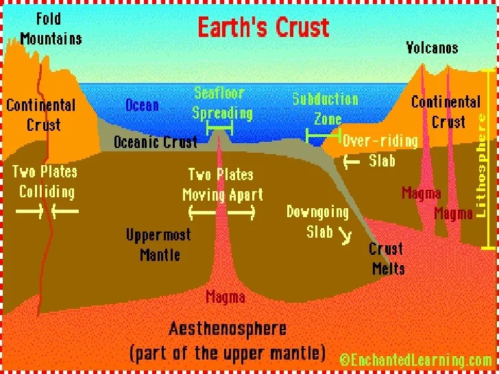 Image result for earth's ocean layers